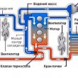 Промывка системы охлаждения с заменой антифриза